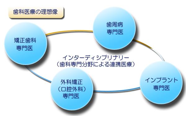 インターディシプリナリーアプローチ